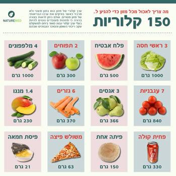 כמות מזון ב-150 קלוריות