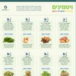 ויטמינים, תפקידים ומקורות במזון