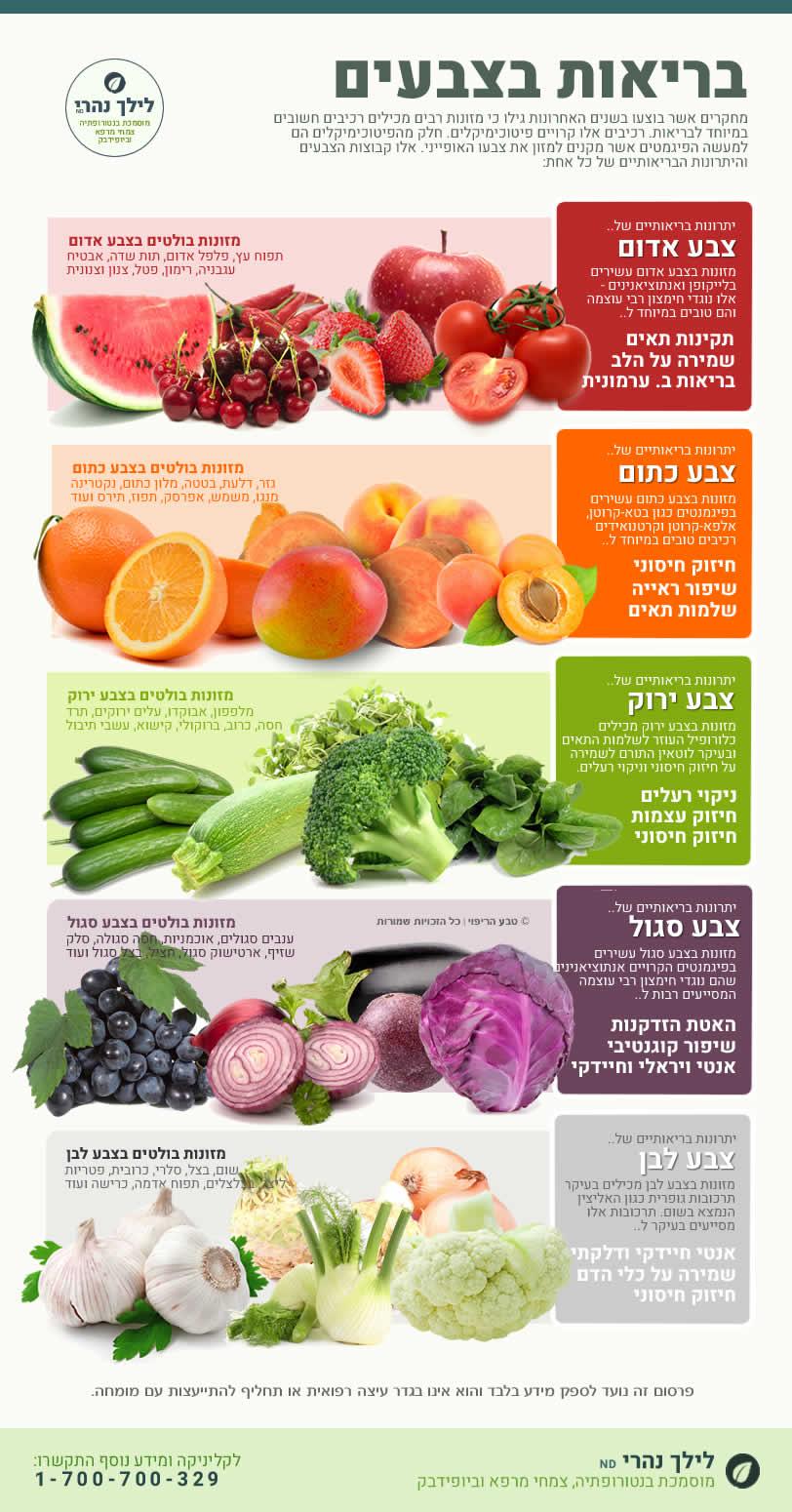 בריאות בצבעי המזון