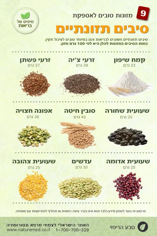 מקורות טובים לסיבים תזונתיים