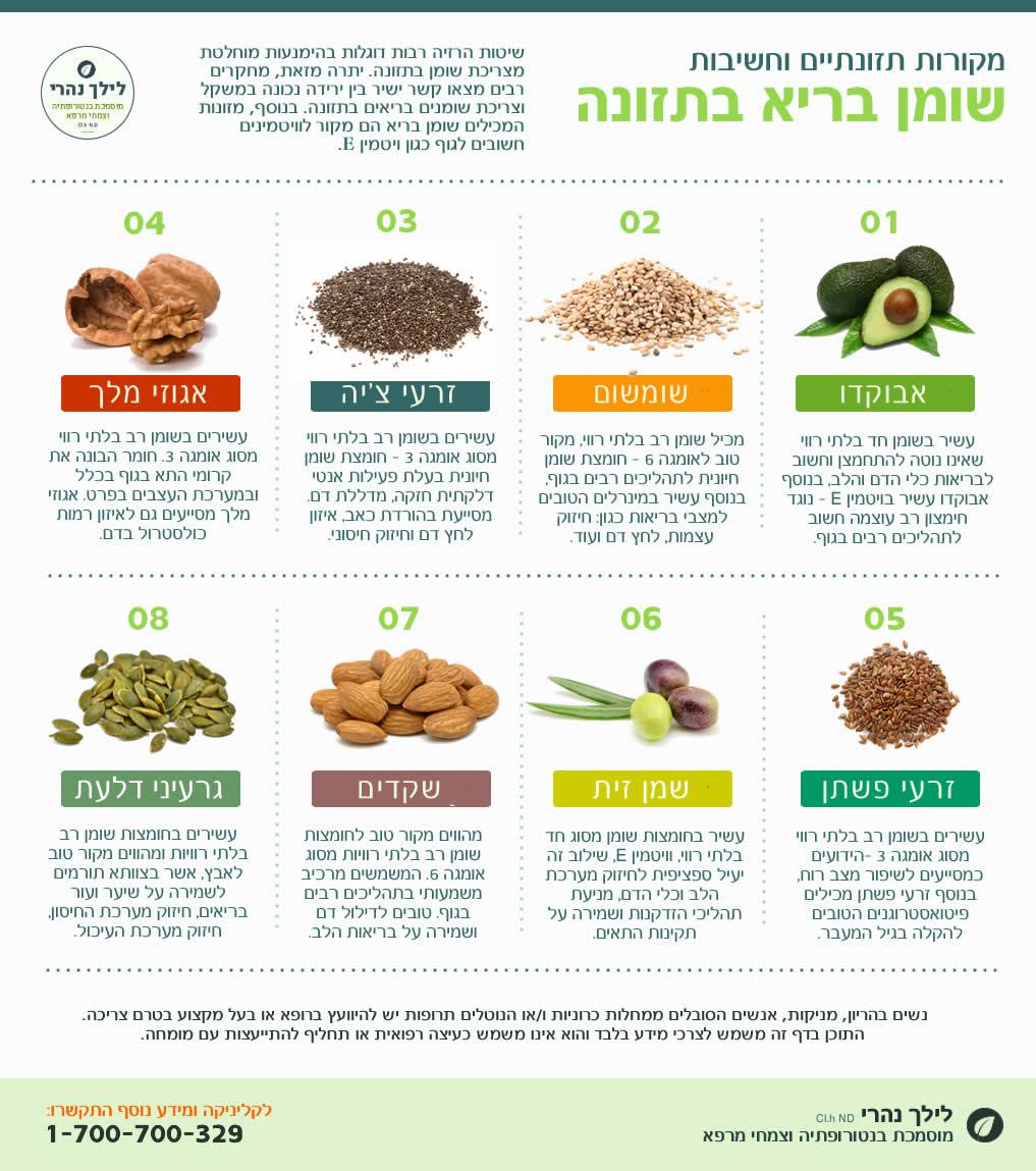 חשיבות שומן בריא בתזונה