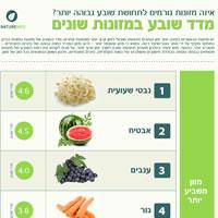 מדד שובע של מזונות נפוצים