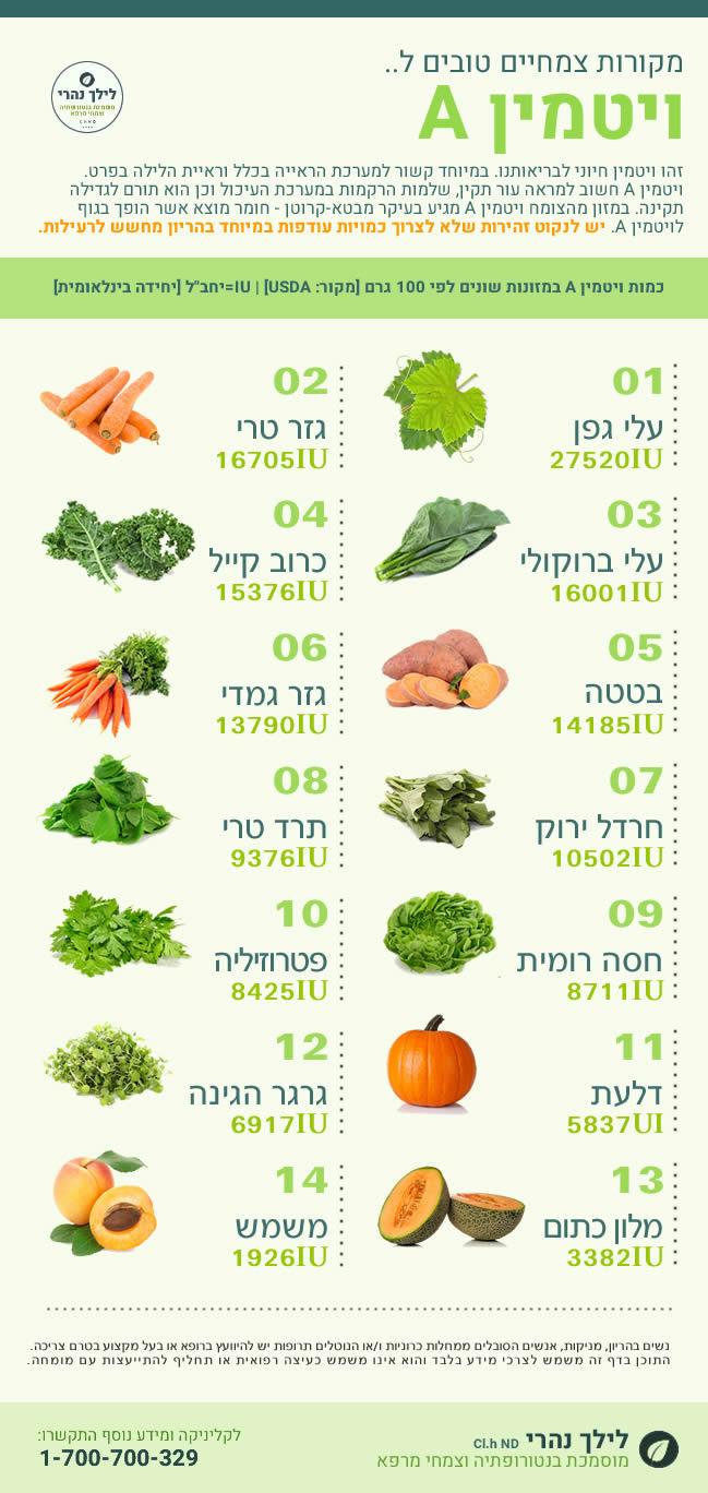 מקורות צמחיים לוויטמין A