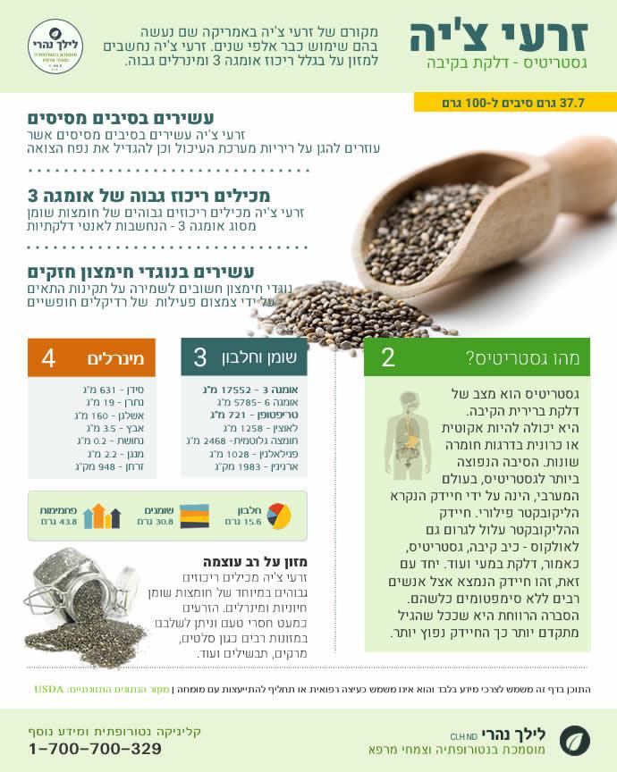 זרעי צ'יה - דלקות בקיבה