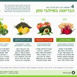 שילובי מזון לבריאות