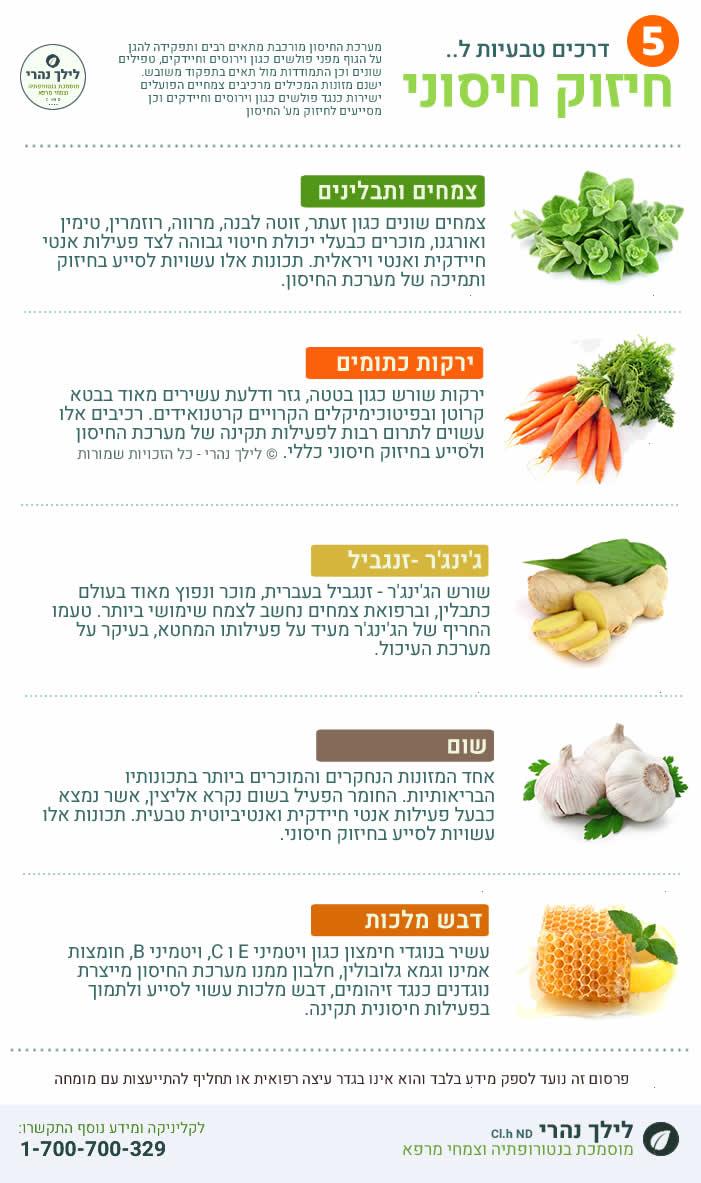 צמחי מרפא חשובים לניקוי רעלים מהגוף