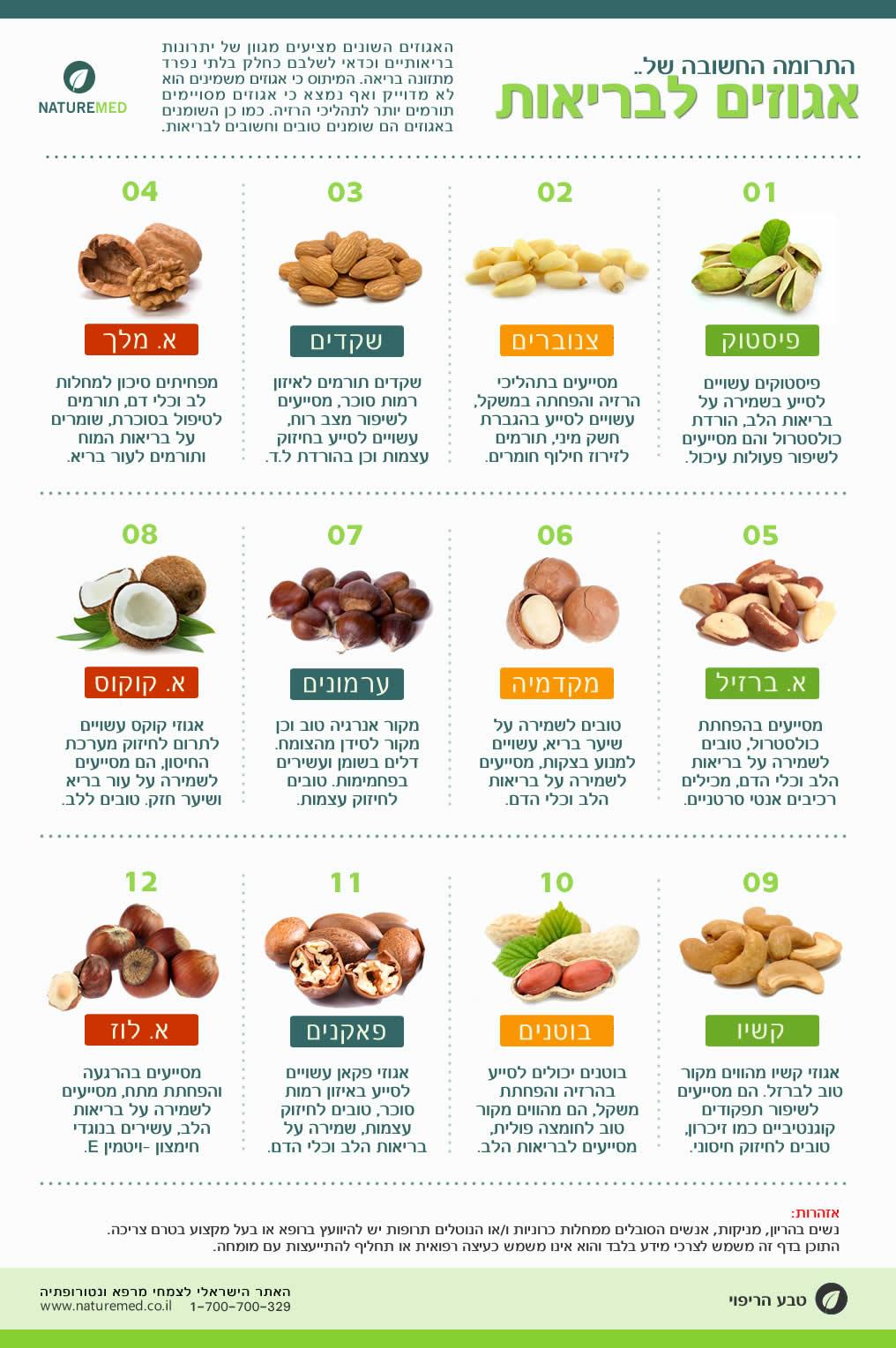 תרומה בריאותית של אגוזים