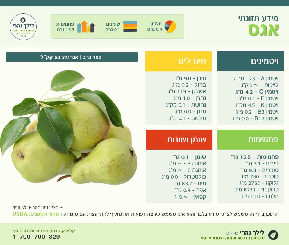 אגס טרי - ערכים תזונתיים